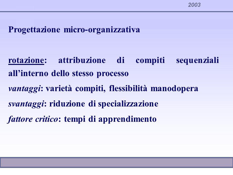 Progettazione micro-organizzativa