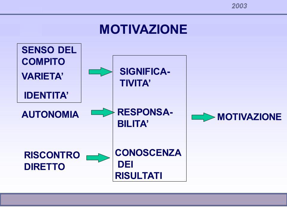 MOTIVAZIONE SENSO DEL COMPITO SIGNIFICA- VARIETA' TIVITA' IDENTITA'