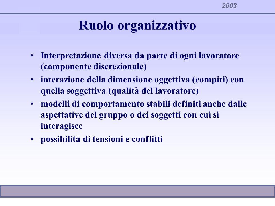 Ruolo organizzativo Interpretazione diversa da parte di ogni lavoratore (componente discrezionale)