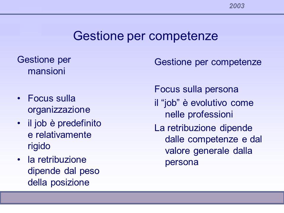 Gestione per competenze