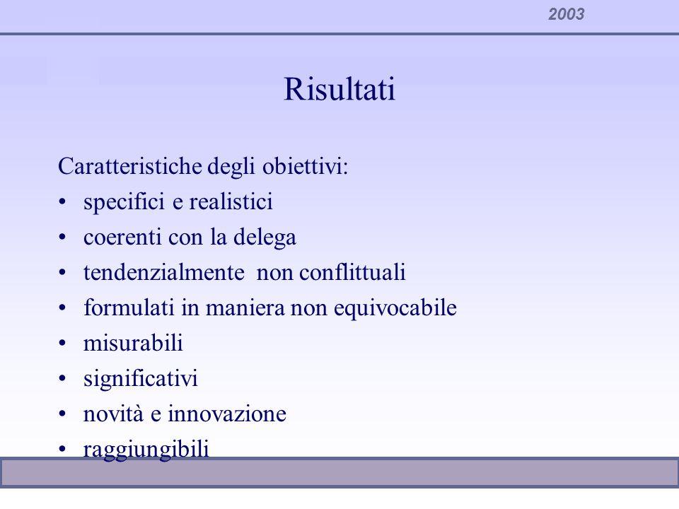Risultati Caratteristiche degli obiettivi: specifici e realistici