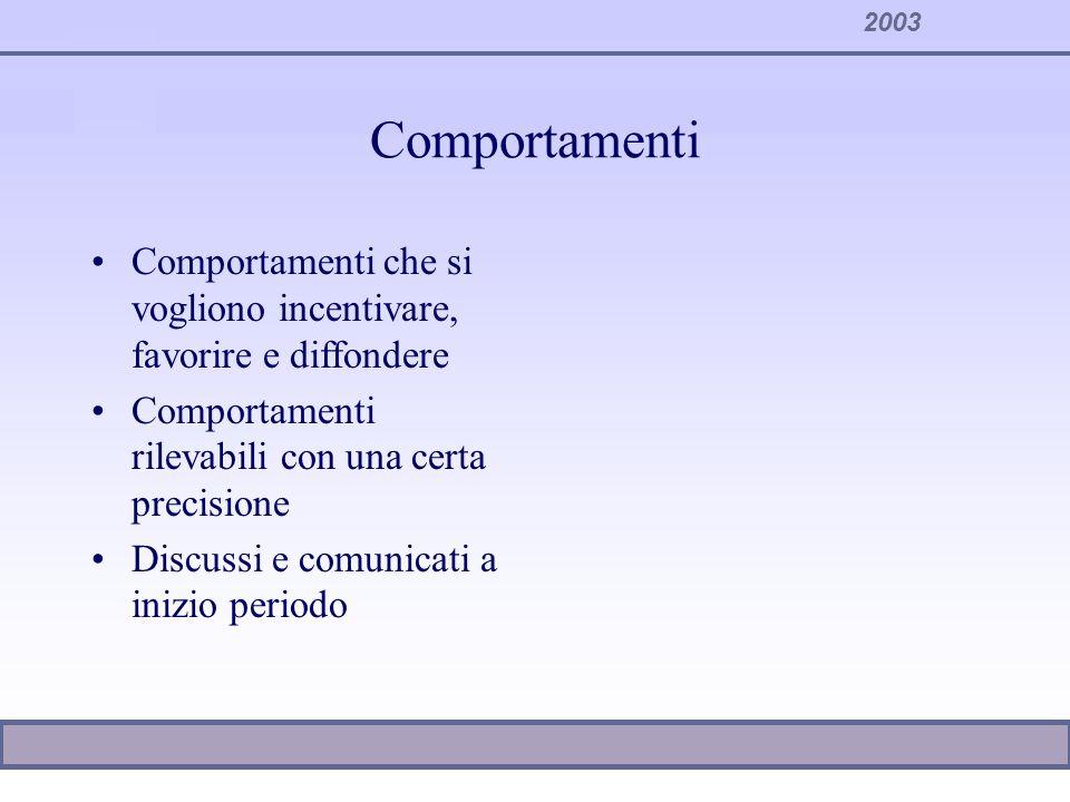 ComportamentiComportamenti che si vogliono incentivare, favorire e diffondere. Comportamenti rilevabili con una certa precisione.