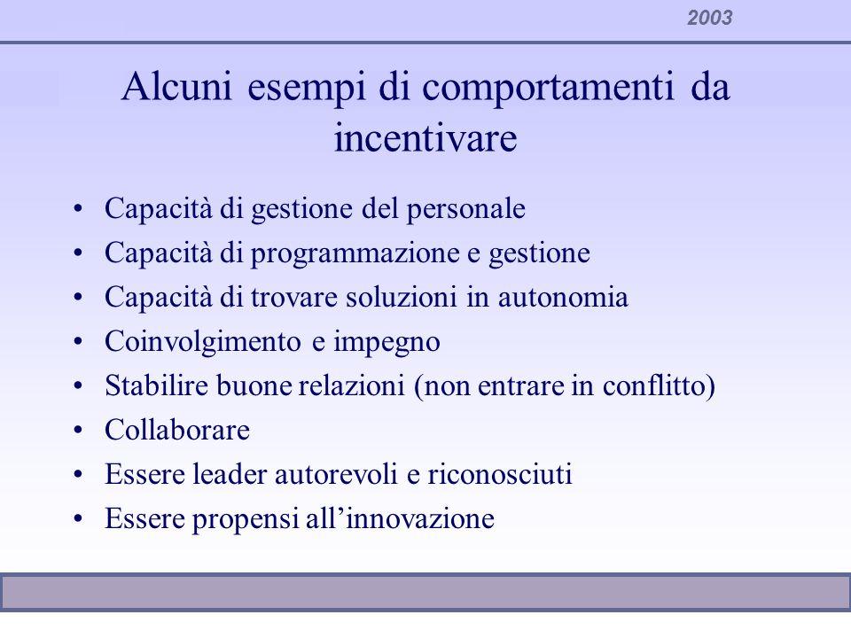 Alcuni esempi di comportamenti da incentivare