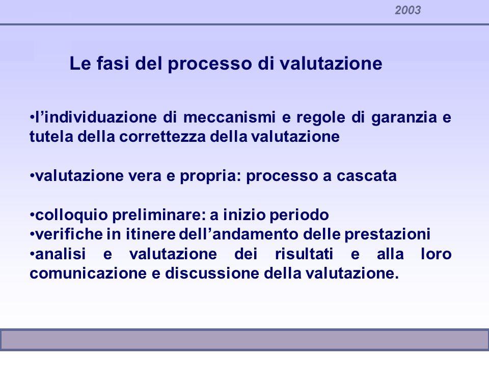 Le fasi del processo di valutazione