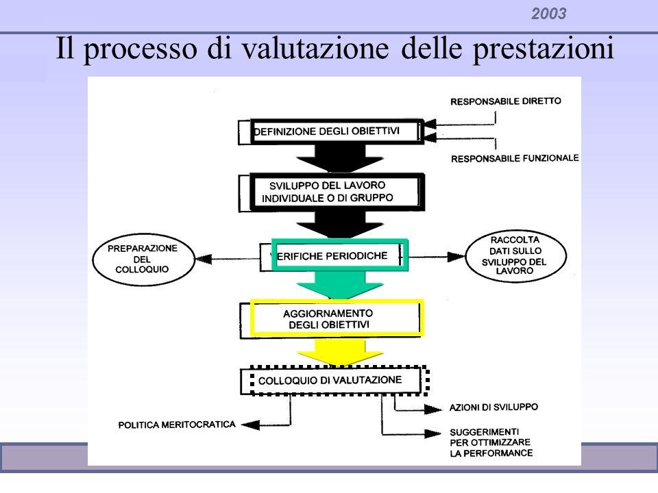Il processo di valutazione delle prestazioni
