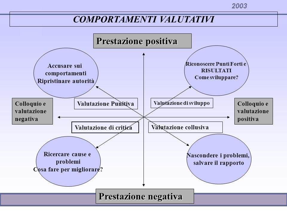COMPORTAMENTI VALUTATIVI