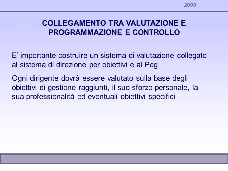 COLLEGAMENTO TRA VALUTAZIONE E PROGRAMMAZIONE E CONTROLLO