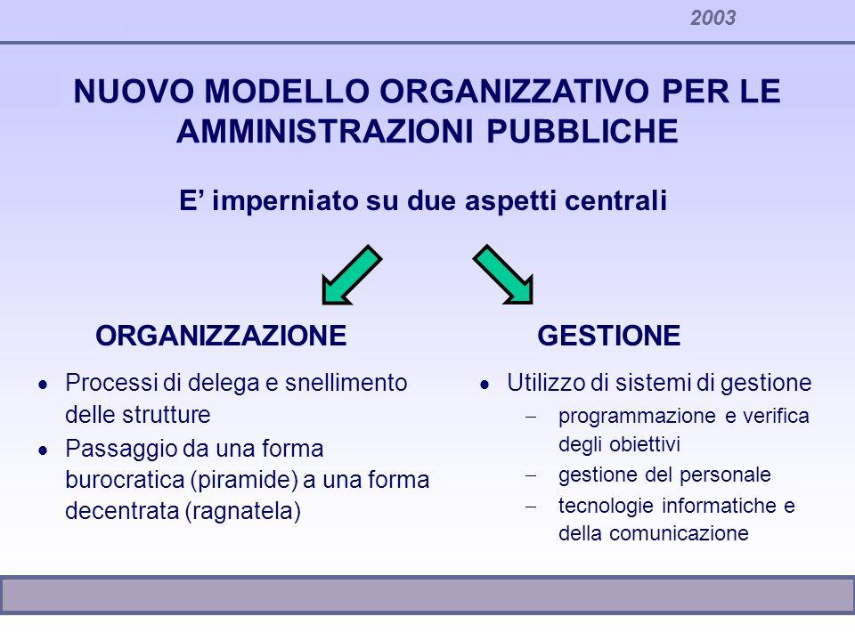 NUOVO MODELLO ORGANIZZATIVO PER LE AMMINISTRAZIONI PUBBLICHE