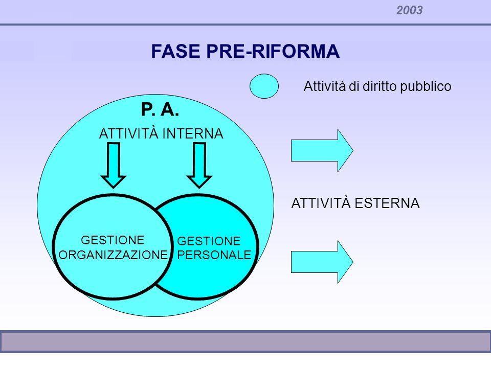 FASE PRE-RIFORMA P. A. Attività di diritto pubblico ATTIVITÀ INTERNA