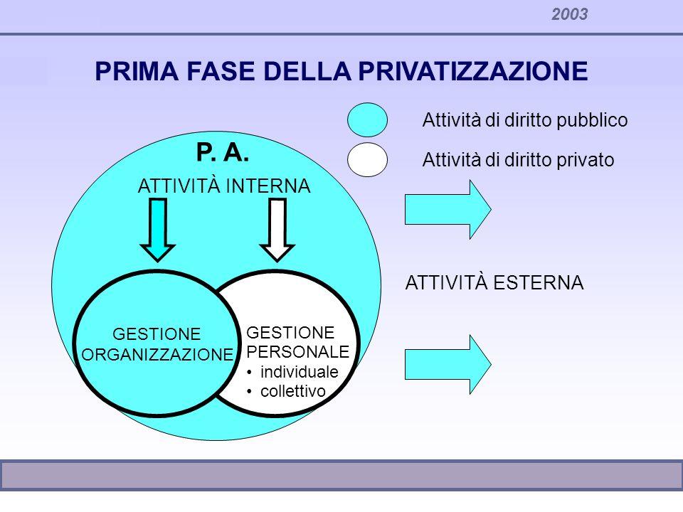 PRIMA FASE DELLA PRIVATIZZAZIONE