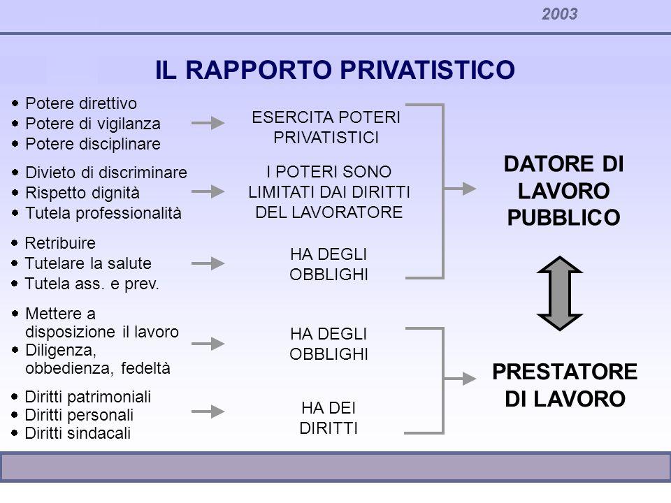IL RAPPORTO PRIVATISTICO DATORE DI LAVORO PUBBLICO