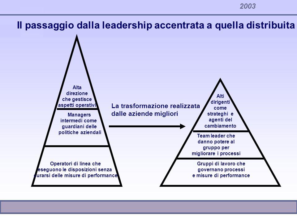 Il passaggio dalla leadership accentrata a quella distribuita