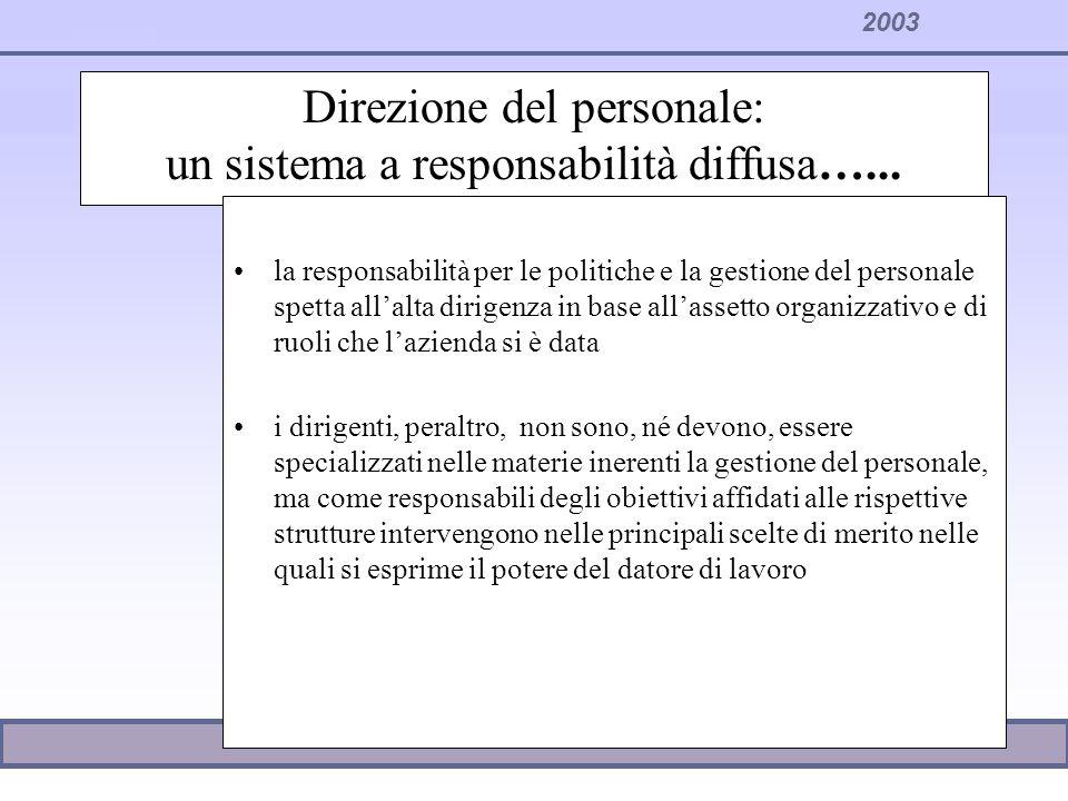 Direzione del personale: un sistema a responsabilità diffusa…...