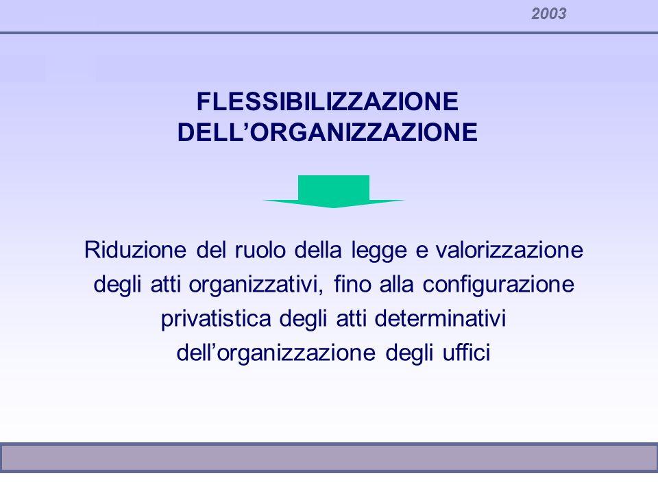FLESSIBILIZZAZIONE DELL'ORGANIZZAZIONE