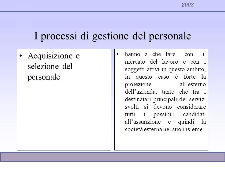 I processi di gestione del personale