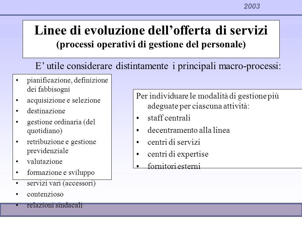 Linee di evoluzione dell'offerta di servizi (processi operativi di gestione del personale)