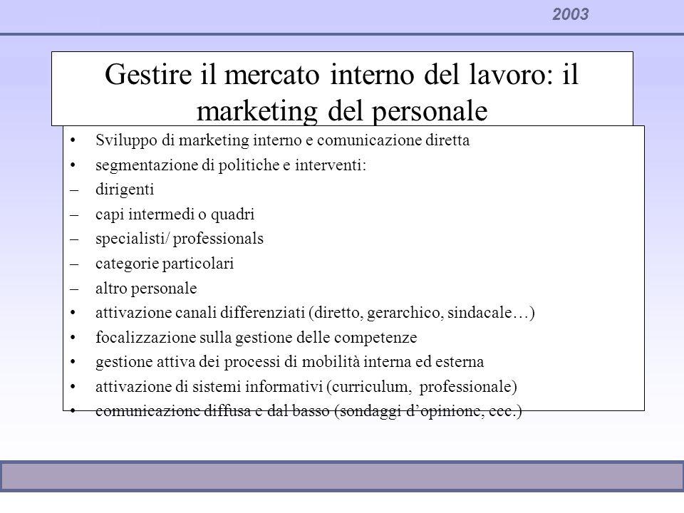 Gestire il mercato interno del lavoro: il marketing del personale