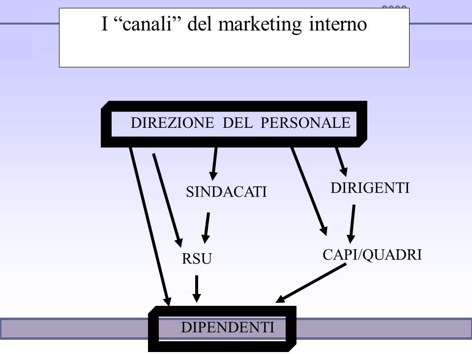 I canali del marketing interno