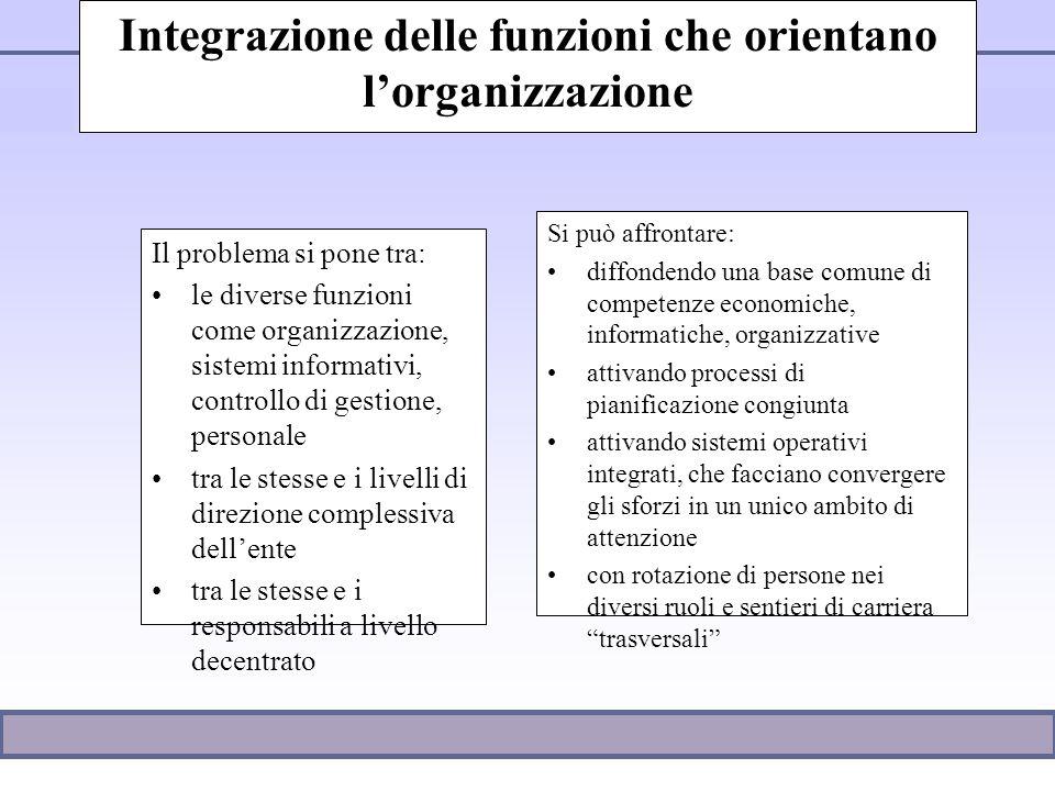 Integrazione delle funzioni che orientano l'organizzazione