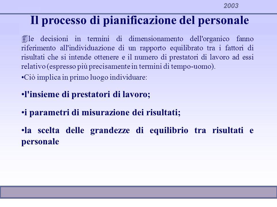 Il processo di pianificazione del personale