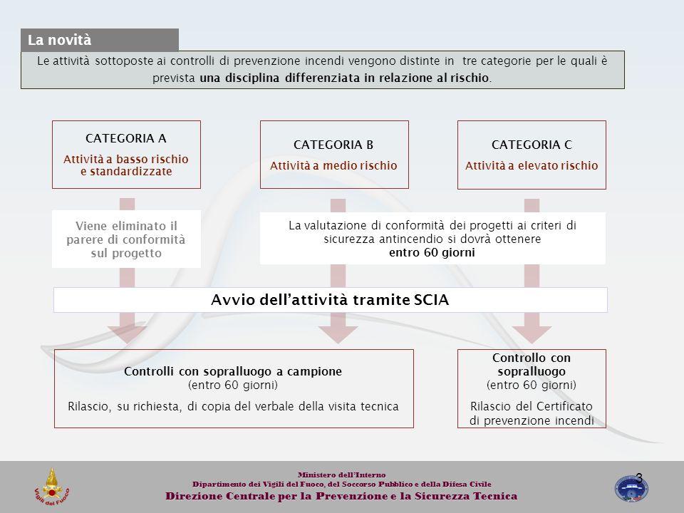 Avvio dell'attività tramite SCIA