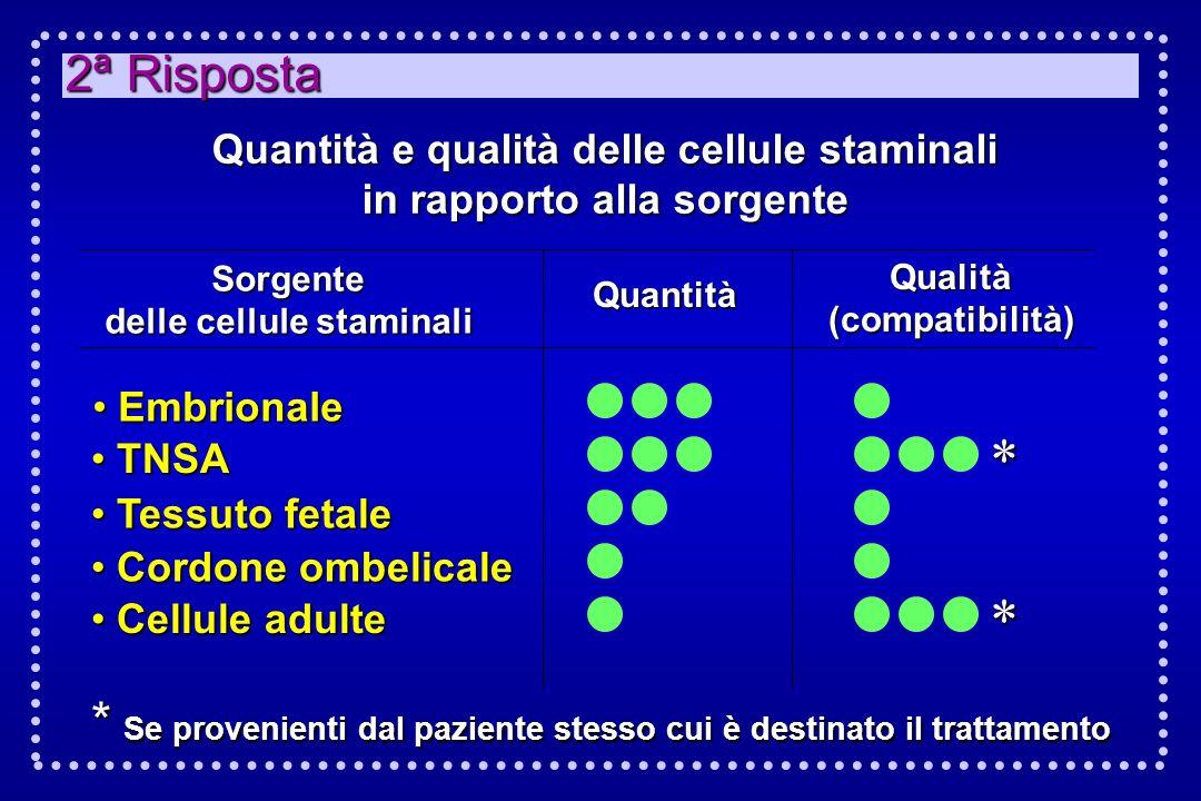 2ª Risposta Quantità e qualità delle cellule staminali. in rapporto alla sorgente. Sorgente. delle cellule staminali.