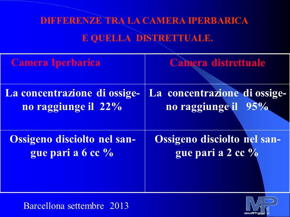 La concentrazione di ossige- no raggiunge il 22%