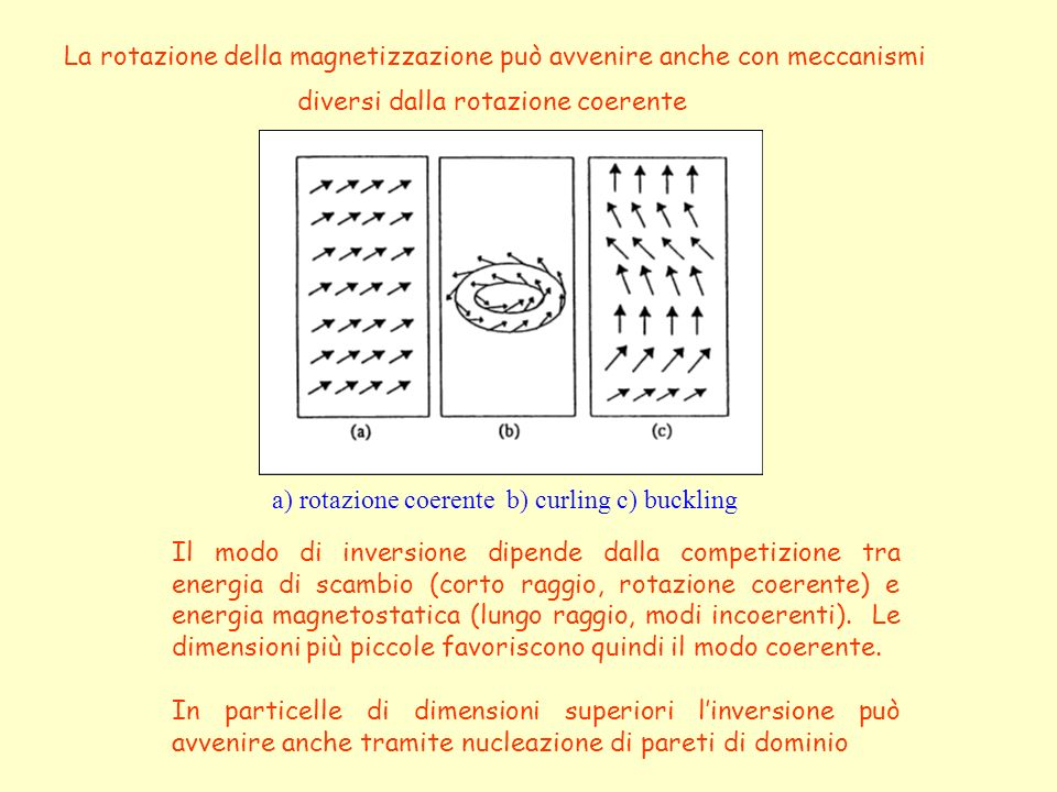La rotazione della magnetizzazione può avvenire anche con meccanismi