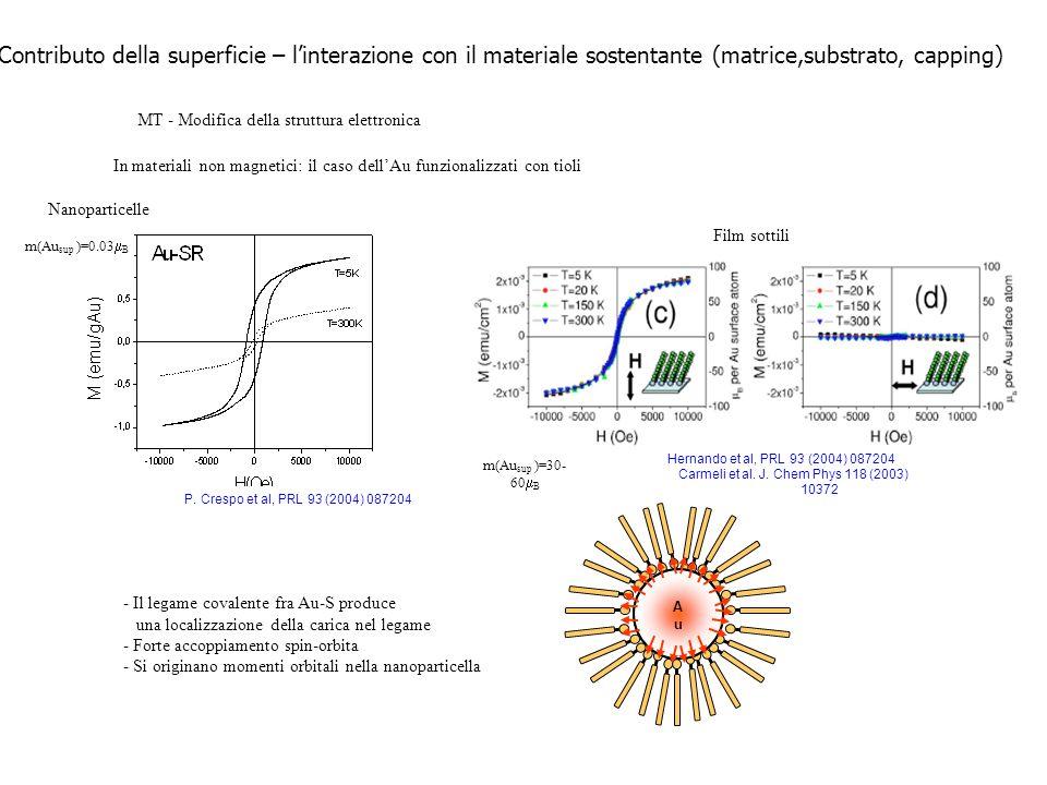 Contributo della superficie – l'interazione con il materiale sostentante (matrice,substrato, capping)