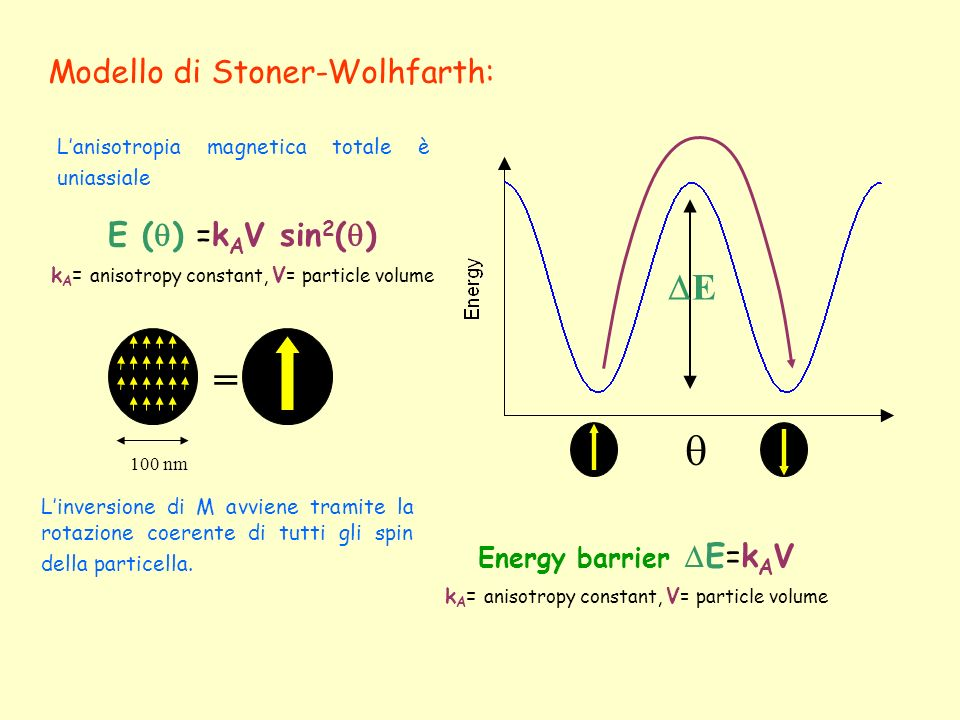 =  E Modello di Stoner-Wolhfarth: E () =kAV sin2()