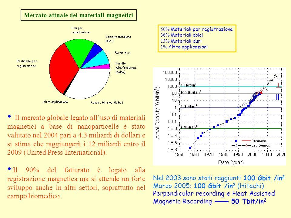 Mercato attuale dei materiali magnetici