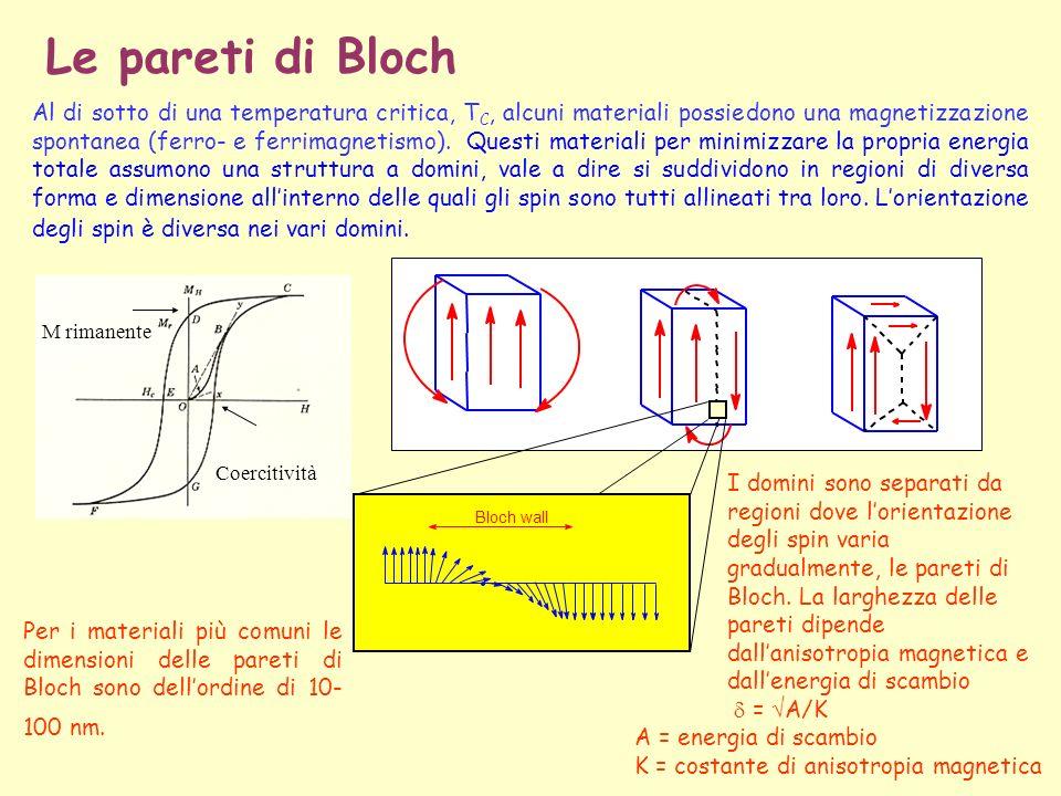 Le pareti di Bloch