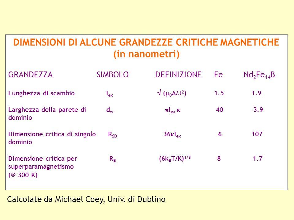DIMENSIONI DI ALCUNE GRANDEZZE CRITICHE MAGNETICHE