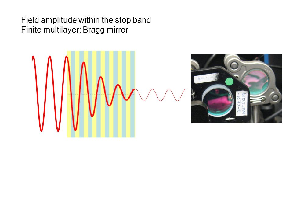 Field amplitude within the stop band