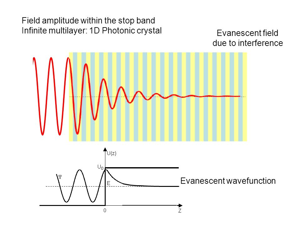 Evanescent wavefunction
