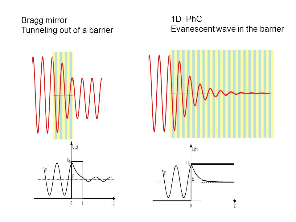Bragg mirror Tunneling out of a barrier 1D PhC Evanescent wave in the barrier