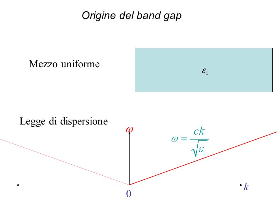 Origine del band gap Mezzo uniforme e1 Legge di dispersione w k