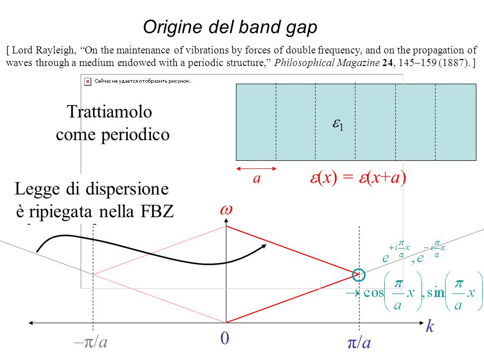 Origine del band gap Trattiamolo come periodico e(x) = e(x+a)