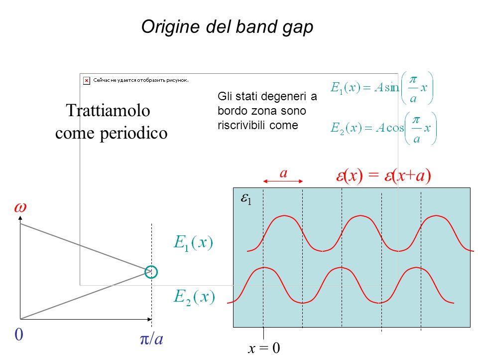 Origine del band gap Trattiamolo come periodico e(x) = e(x+a) w π/a a