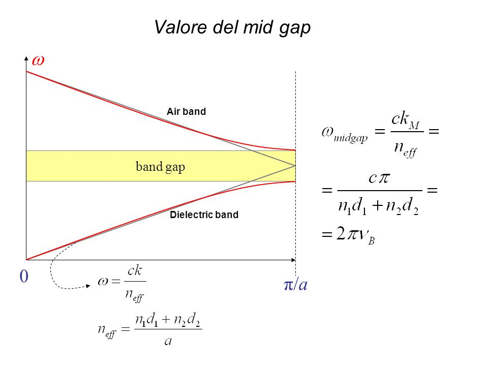 Valore del mid gap band gap w π/a Air band Dielectric band