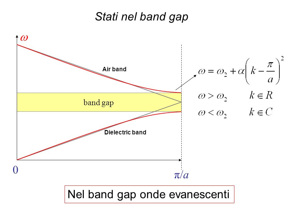Nel band gap onde evanescenti