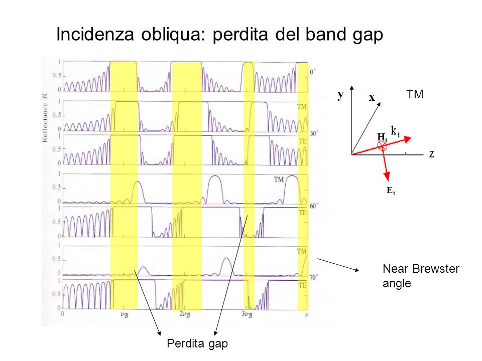 Incidenza obliqua: perdita del band gap