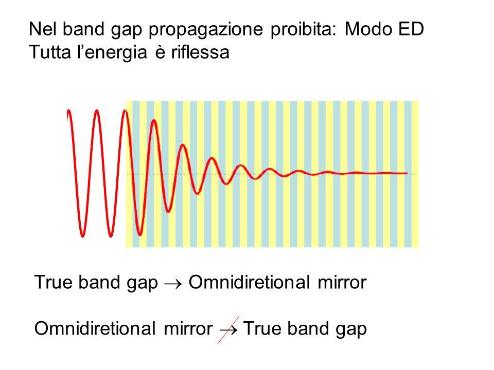 Nel band gap propagazione proibita: Modo ED