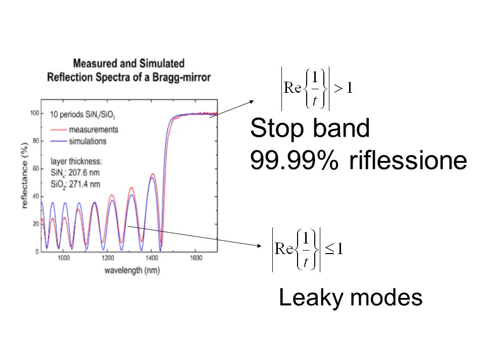 Stop band 99.99% riflessione Leaky modes