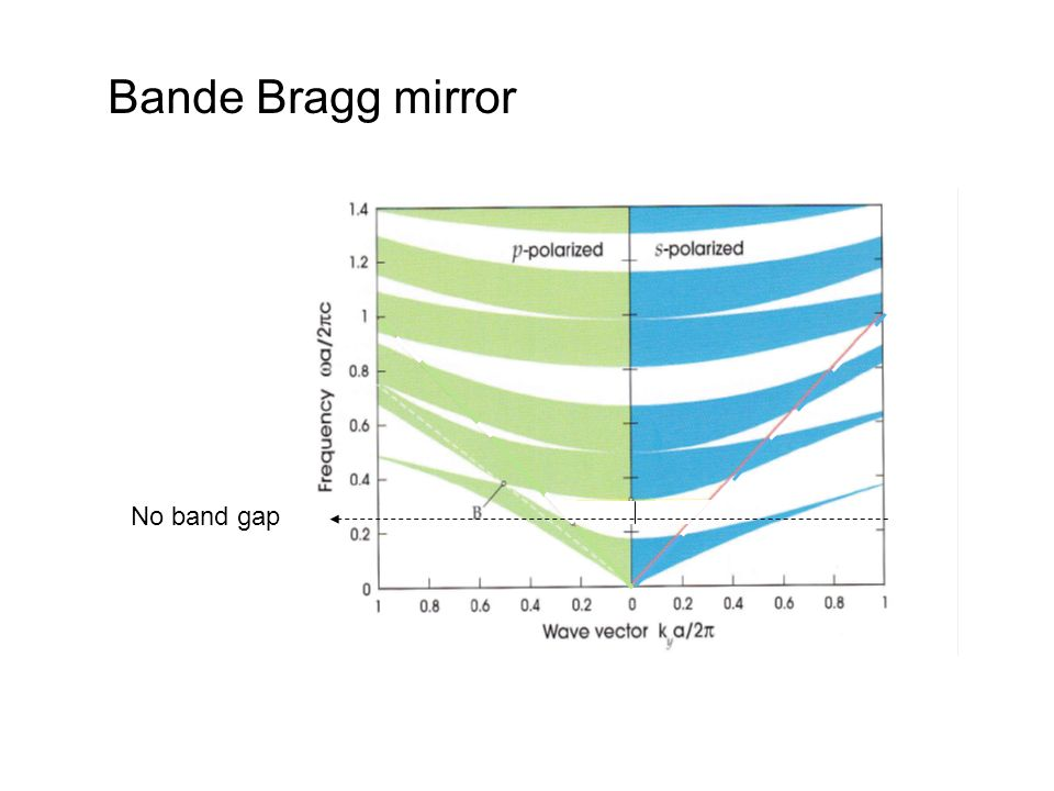 Bande Bragg mirror No band gap