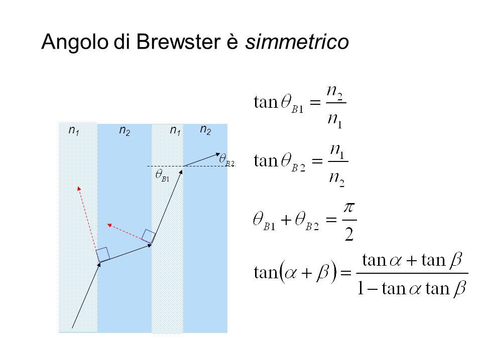 Angolo di Brewster è simmetrico