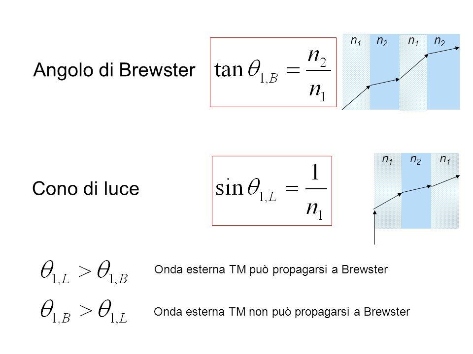 Angolo di Brewster Cono di luce n1 n2 n1 n2 n1 n2 n1