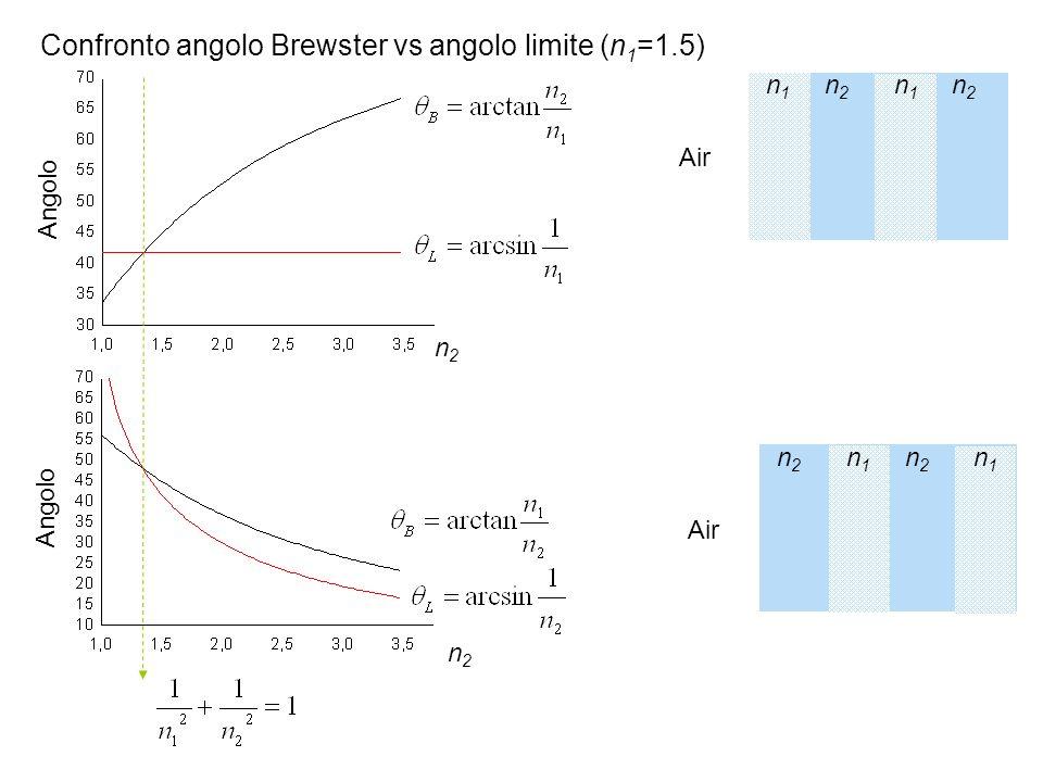 Confronto angolo Brewster vs angolo limite (n1=1.5)