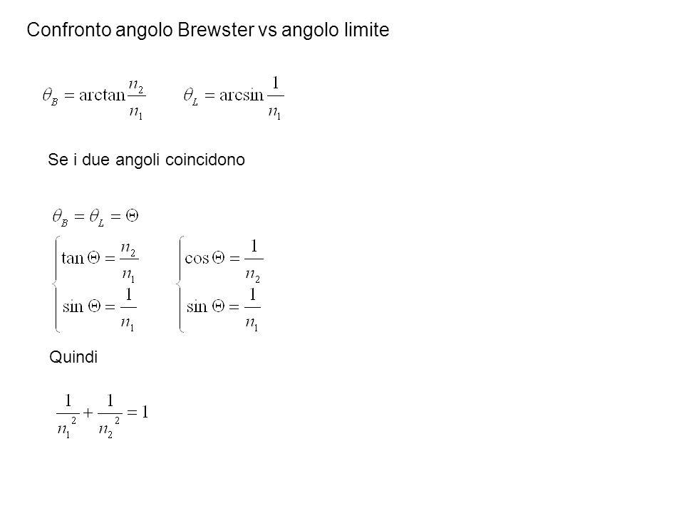 Confronto angolo Brewster vs angolo limite