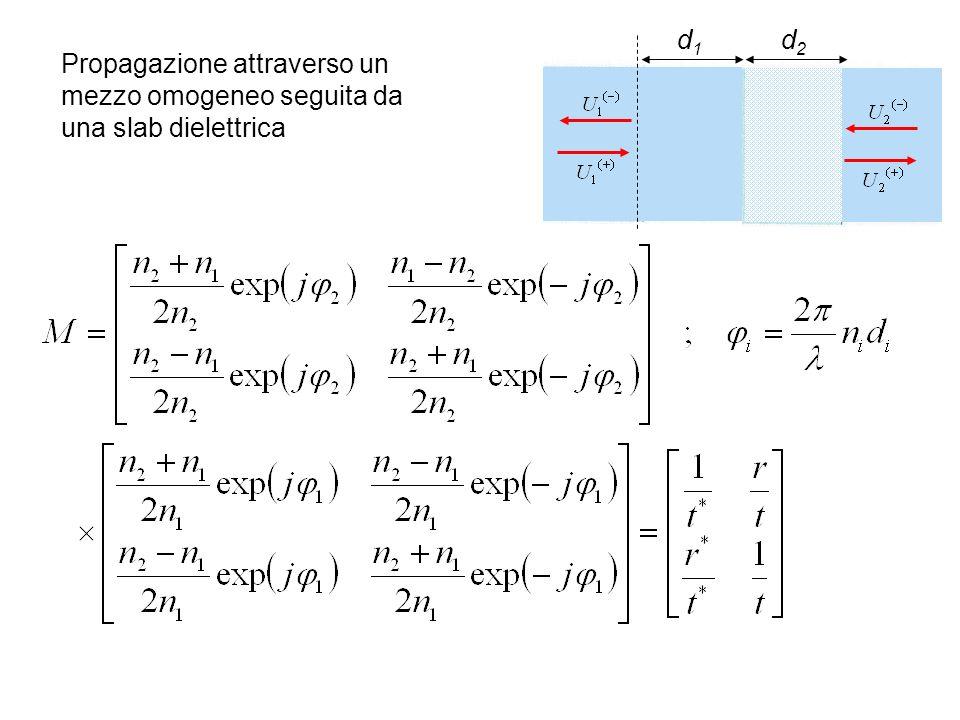 d1 d2 Propagazione attraverso un mezzo omogeneo seguita da una slab dielettrica